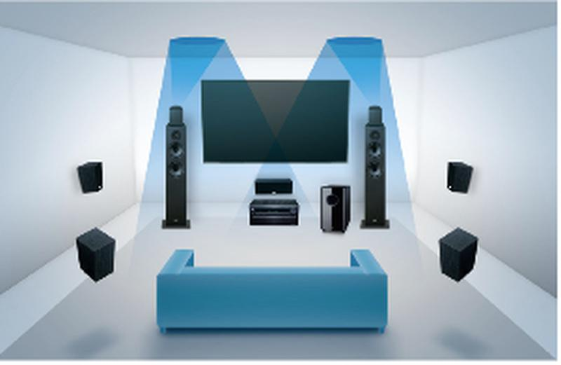 Dolby Atmos i hemmabion | Ljud & Bild