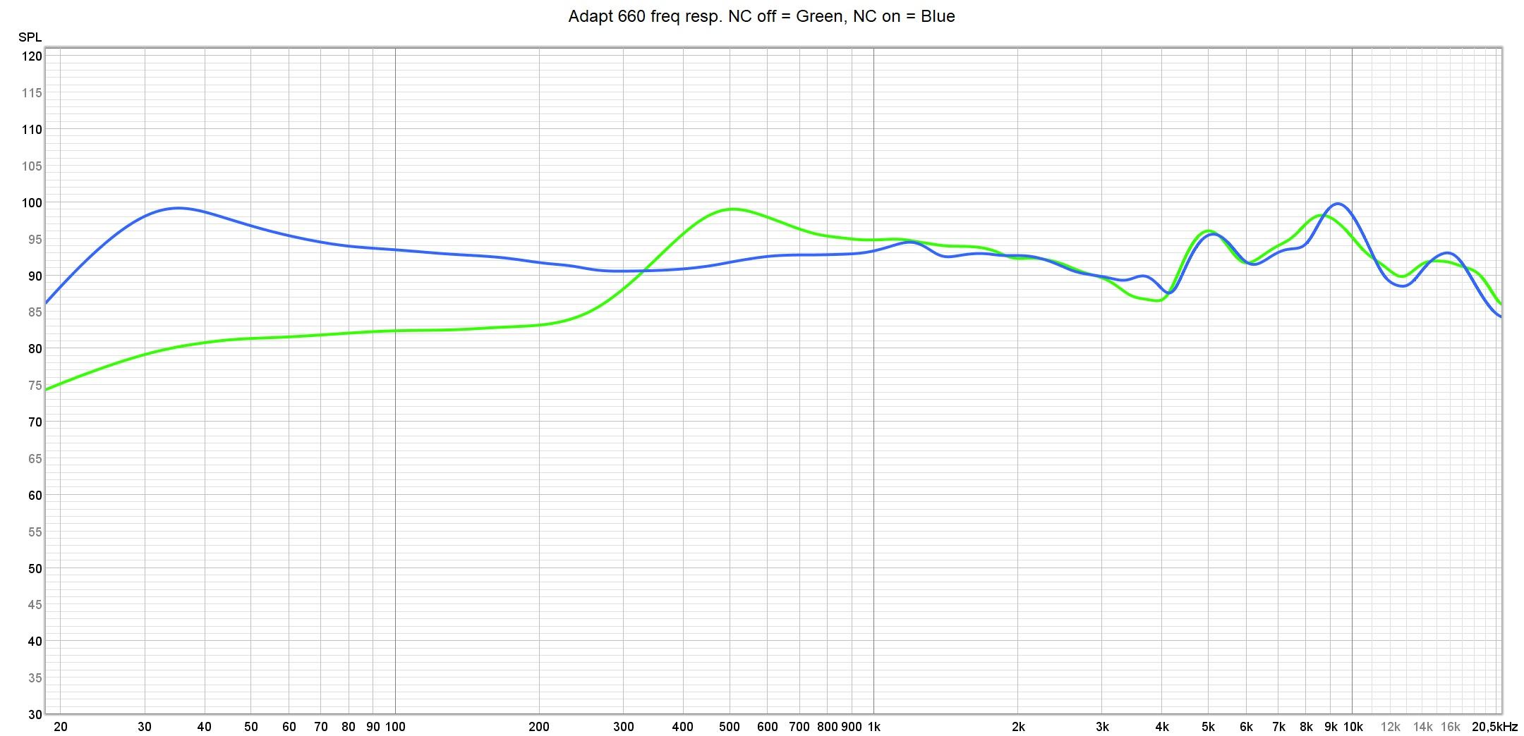 Adapt 660 freq resp. NC off vs on
