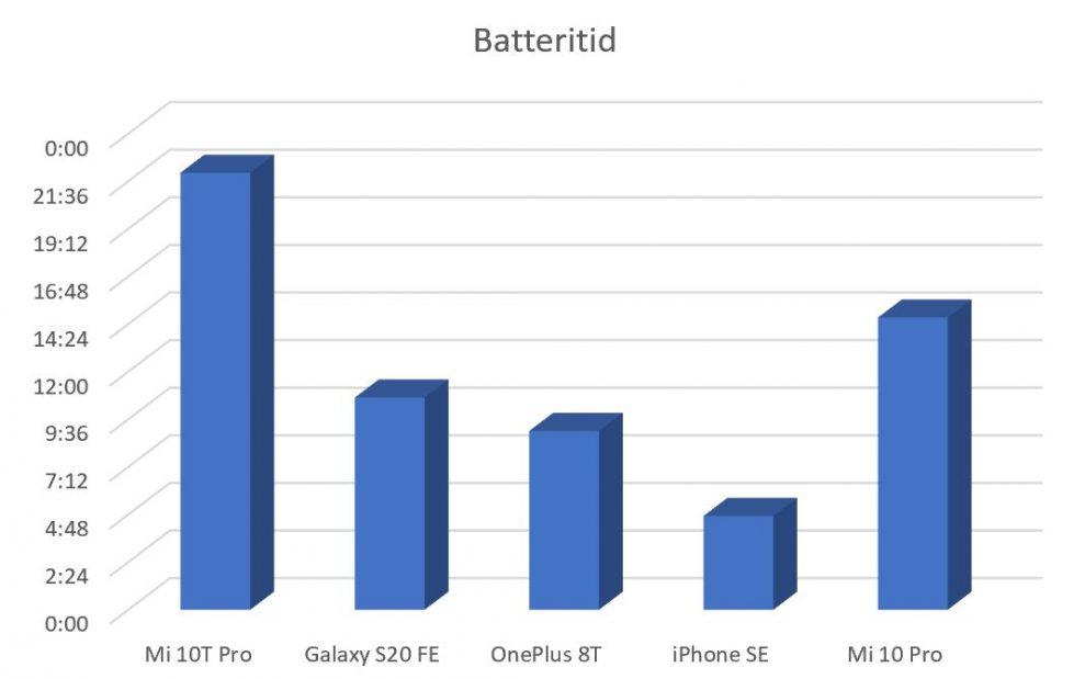 Mi 10T Pro battery time
