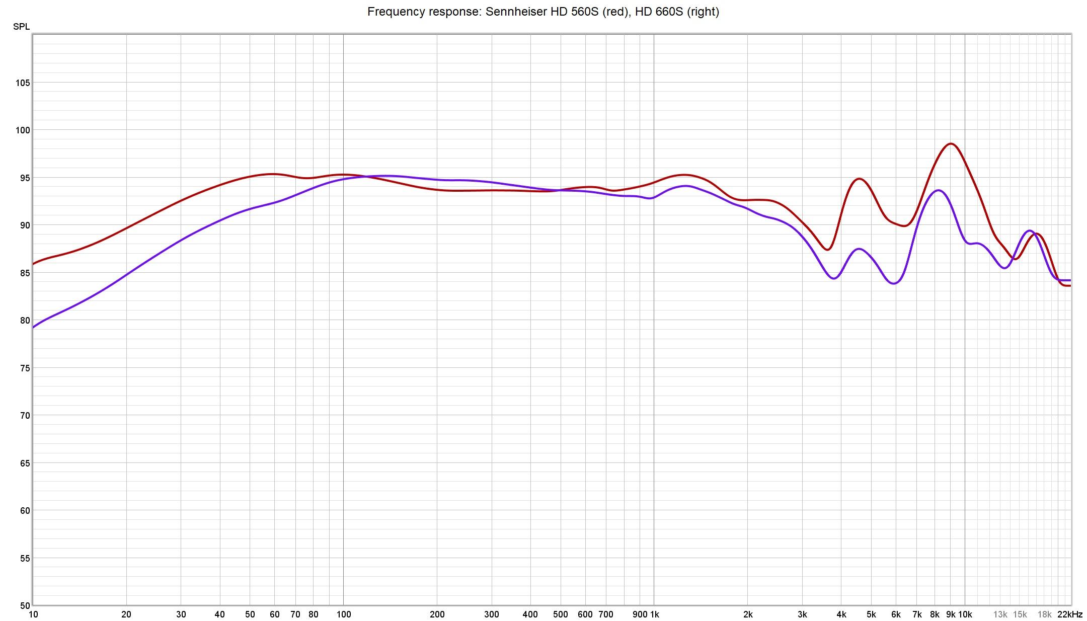 Sennheiser HD 560S vs HD 660S frequency