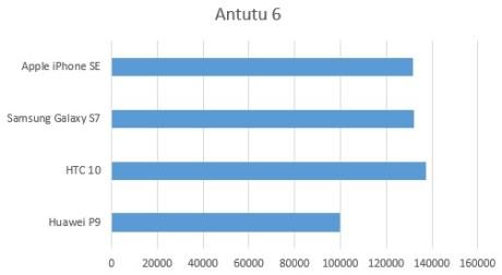 Huawei benchmarks