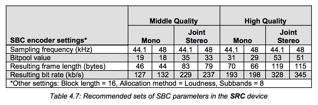 SBC-kodningen klarar maximalt 328 kbit/s i stereo med vanlig 44,1 kHz samplingsfrekvens. (Skärmdump frånbluetooth.org)