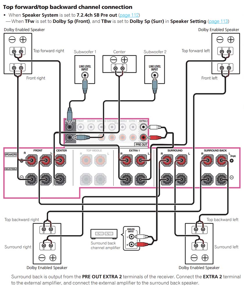 Inredning koppla hemmabio : Pioneer SC-LX89 - Ljud & Bild