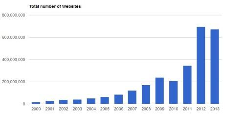 number of websites